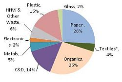 MSW Disposed Pie Chart