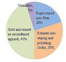 Pie Chart of Grades of Textiles