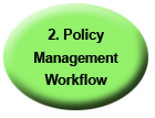 Policy Management Workflow