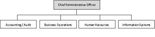 Division of Administration Organizationsl Structure