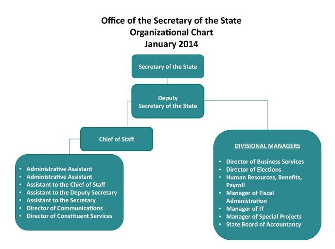Secretary of the State Organization Chart